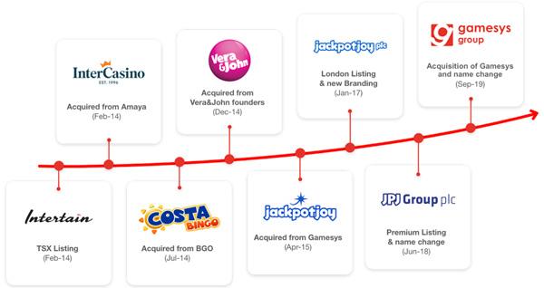 ベラジョンカジノ運営会社の歴史