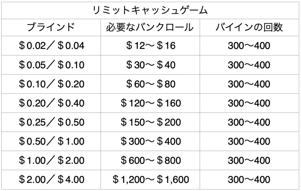 bankroll-management-limit-example