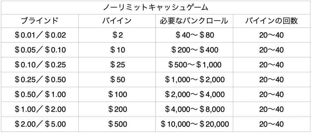 bankroll-management-nolimit-example
