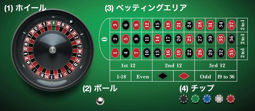 roulette-basics