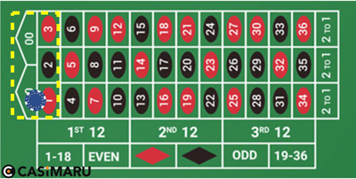 roulette-five-number-bet