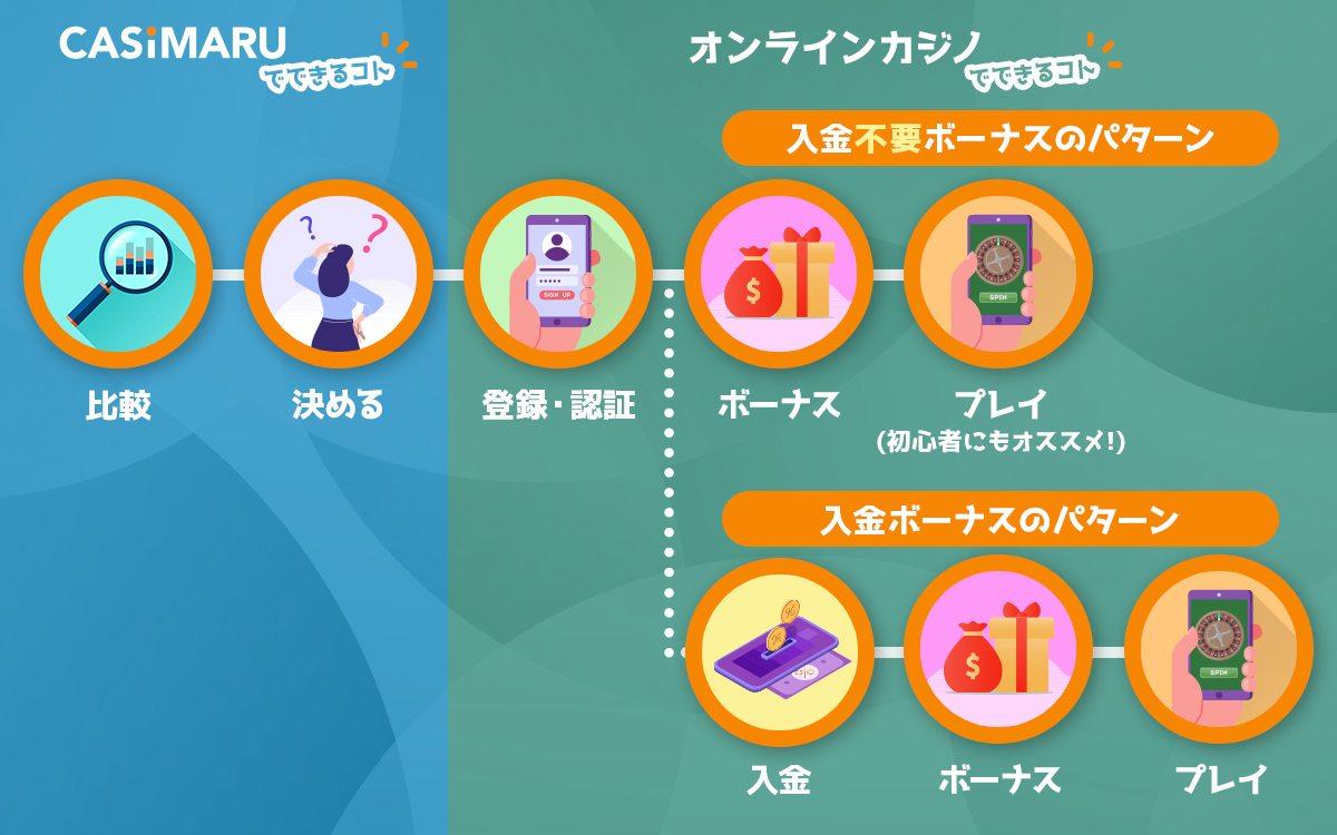 online-casino-flow-chart