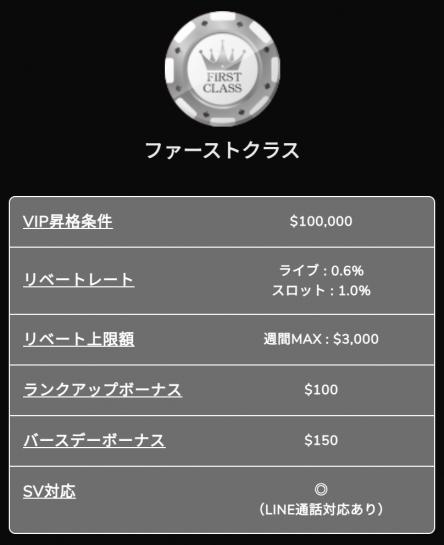 ワンダーカジノのVIP(ファースト)