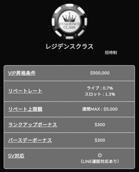 ワンダーカジノのVIP(レジデンス)