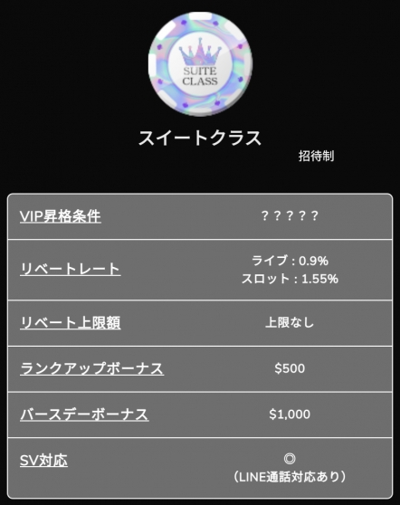 ワンダーカジノのVIP(スイート)