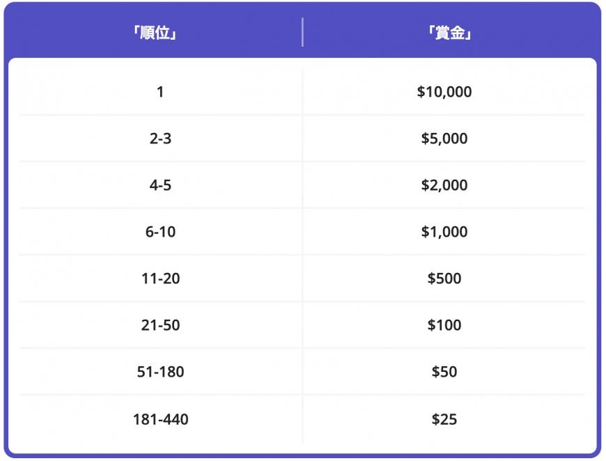 casino-days-tournament-table-1
