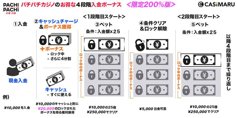 pachipachi-deposit-bonus-3
