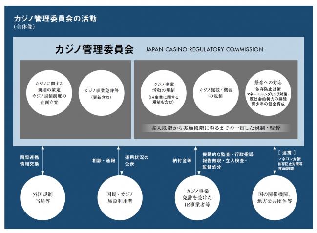 カジノ管理委員会の活動
