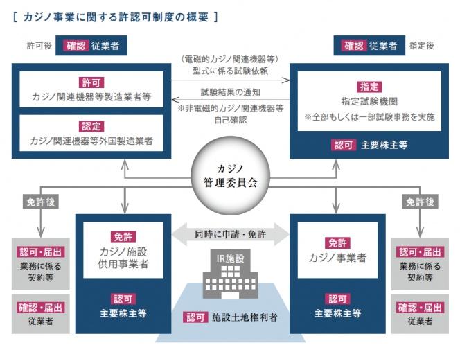 カジノ管理委員会の承認プロセス
