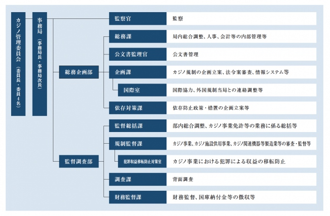 カジノ管理委員会の体制